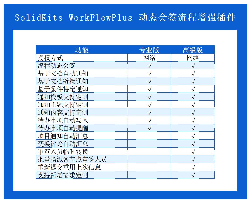 (SK8110)SolidKits.WorkFlowPlus.PDM流程增强插件.png